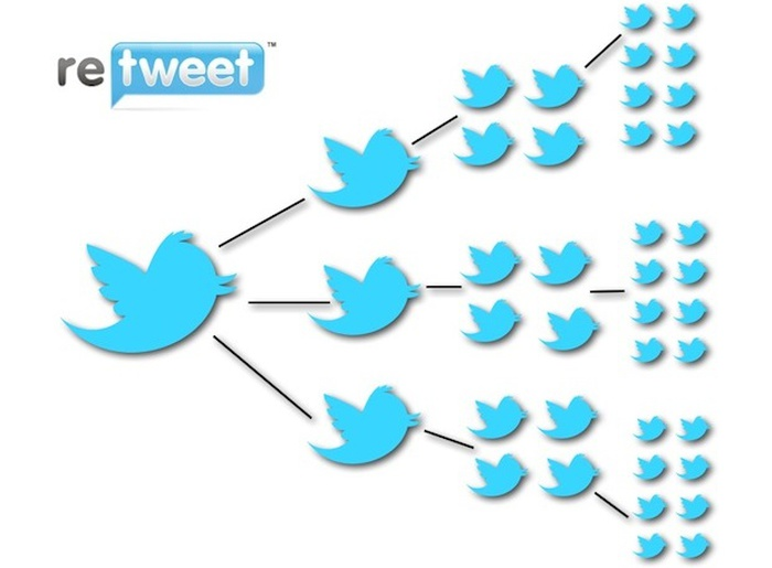 Learn How Retweets can Help Increase Business